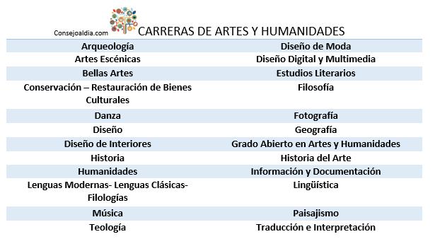 artes y humanidades
