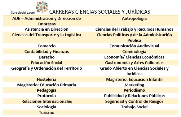 sociales y juridicas