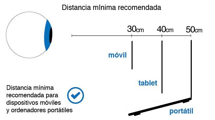 distancia pantalla