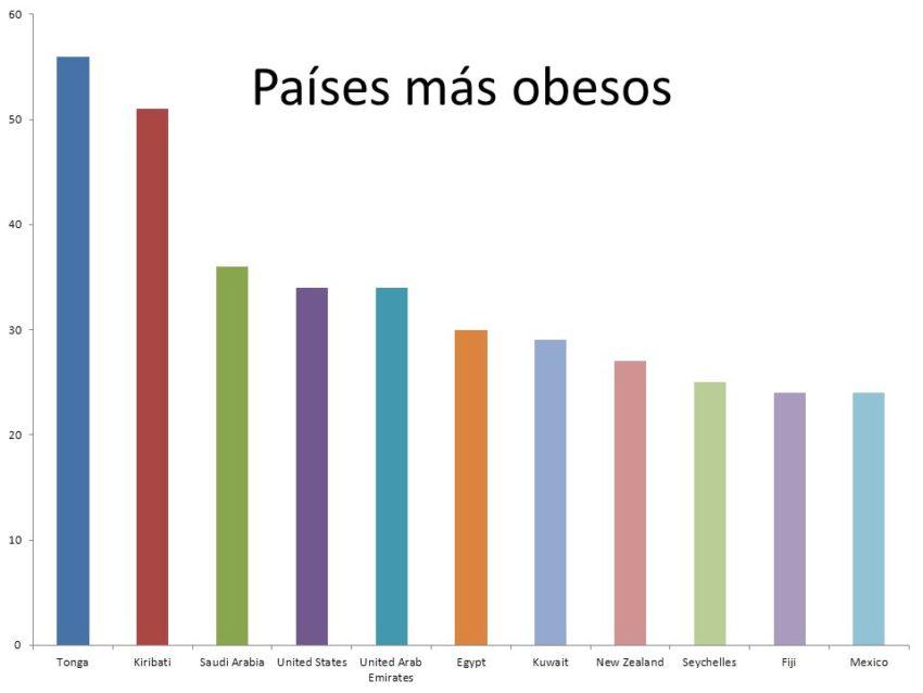 tasa mundial obesidad