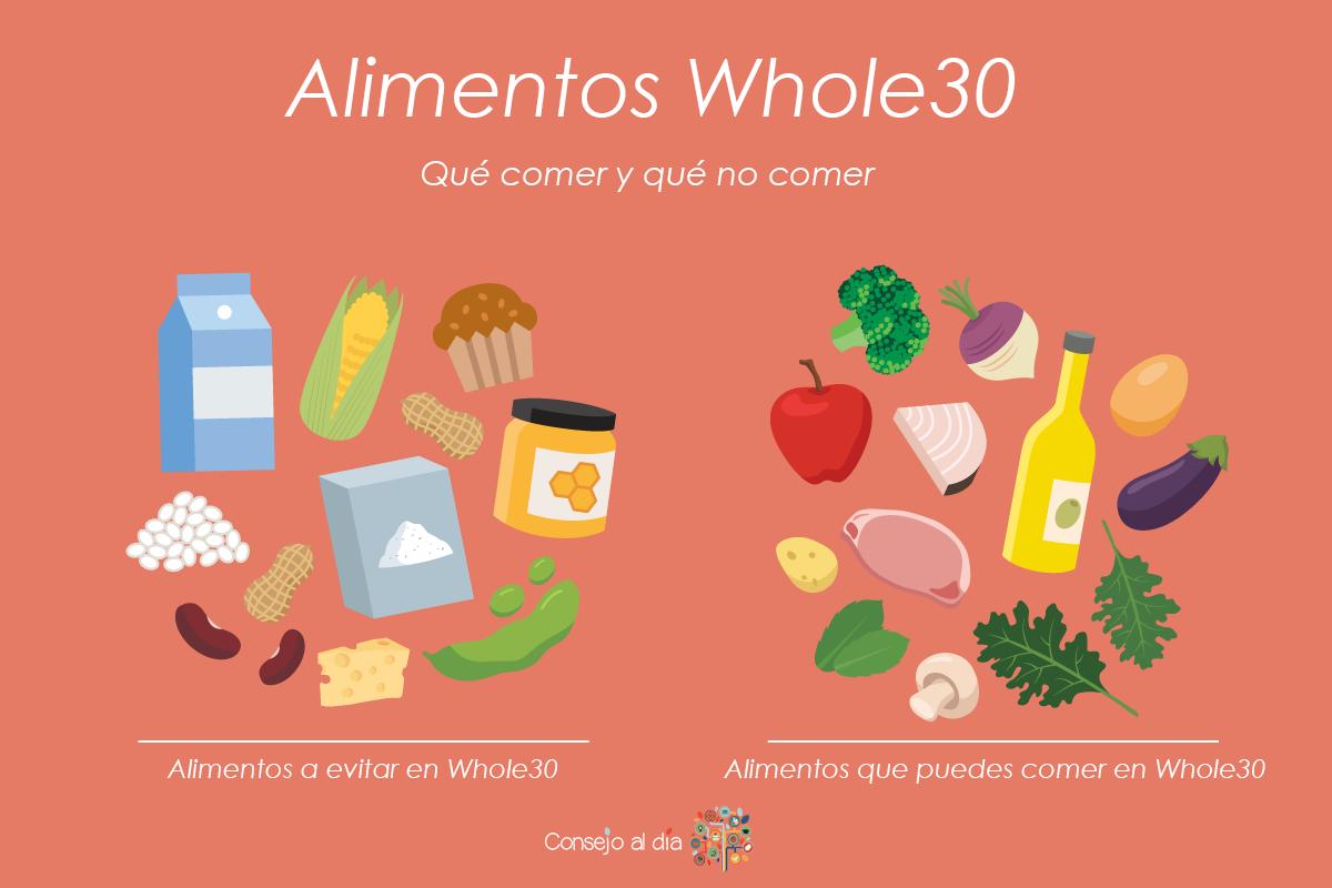 Ce presupune dieta Whole 30, secretul slăbirii sănătoase